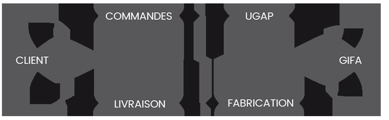 process-ugap